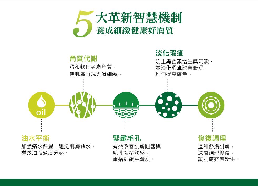 薇佳抗痘調理精華 5大革新智慧機制 油水平衡 角質代謝 緊緻毛孔 淡化瑕疵 修復調理