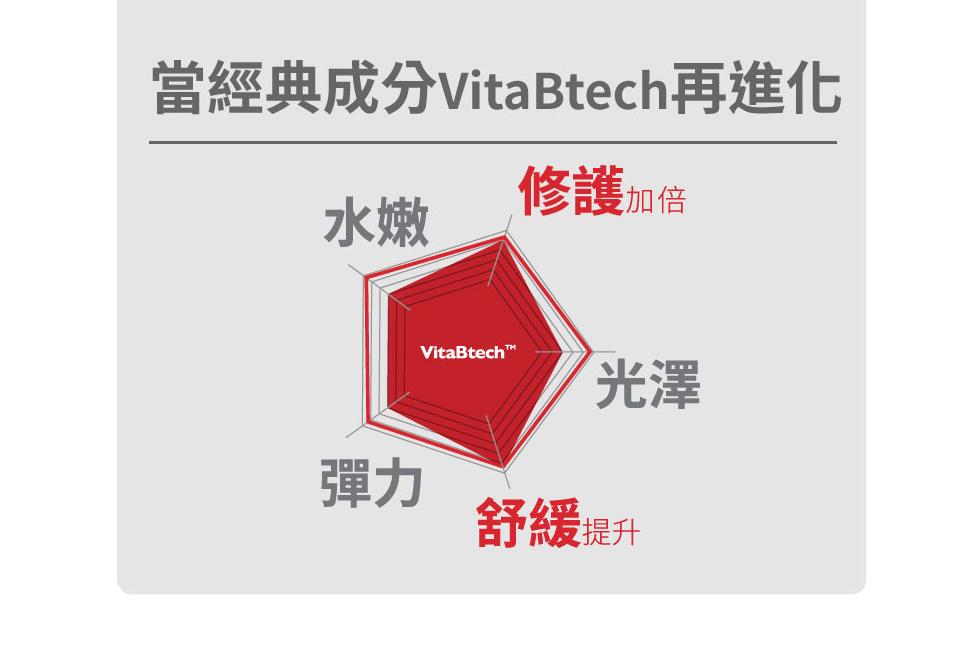 薇佳 速效抗痘調理菁露 VitaBtech升級版 關鍵獨創配方